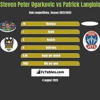 Steven Peter Ugarkovic vs Patrick Langlois h2h player stats