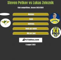 Steven Petkov vs Lukas Zeleznik h2h player stats