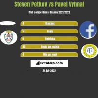 Steven Petkov vs Pavel Vyhnal h2h player stats