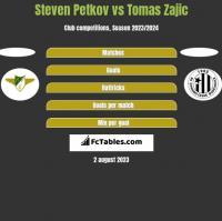 Steven Petkov vs Tomas Zajic h2h player stats