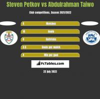 Steven Petkov vs Abdulrahman Taiwo h2h player stats