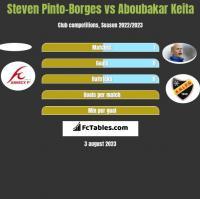 Steven Pinto-Borges vs Aboubakar Keita h2h player stats