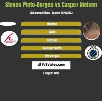 Steven Pinto-Borges vs Casper Nielsen h2h player stats