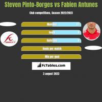 Steven Pinto-Borges vs Fabien Antunes h2h player stats