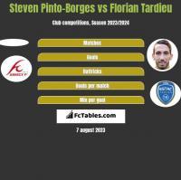 Steven Pinto-Borges vs Florian Tardieu h2h player stats