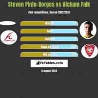 Steven Pinto-Borges vs Hicham Faik h2h player stats