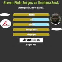 Steven Pinto-Borges vs Ibrahima Seck h2h player stats
