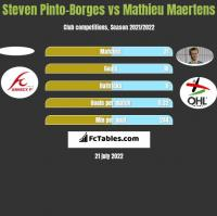 Steven Pinto-Borges vs Mathieu Maertens h2h player stats