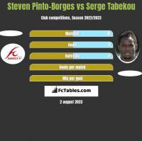 Steven Pinto-Borges vs Serge Tabekou h2h player stats