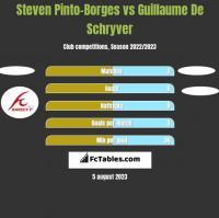 Steven Pinto-Borges vs Guillaume De Schryver h2h player stats