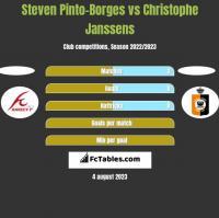 Steven Pinto-Borges vs Christophe Janssens h2h player stats