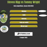 Steven Rigg vs Tommy Wright h2h player stats