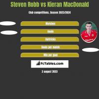Steven Robb vs Kieran MacDonald h2h player stats