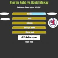 Steven Robb vs David Mckay h2h player stats
