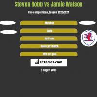 Steven Robb vs Jamie Watson h2h player stats