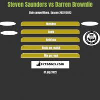 Steven Saunders vs Darren Brownlie h2h player stats