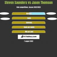Steven Saunders vs Jason Thomson h2h player stats