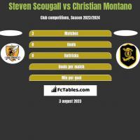 Steven Scougall vs Christian Montano h2h player stats