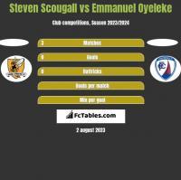 Steven Scougall vs Emmanuel Oyeleke h2h player stats