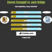 Steven Scougall vs Jack Bridge h2h player stats