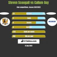 Steven Scougall vs Callum Guy h2h player stats