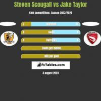 Steven Scougall vs Jake Taylor h2h player stats