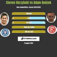 Steven Skrzybski vs Adam Bodzek h2h player stats
