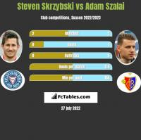 Steven Skrzybski vs Adam Szalai h2h player stats
