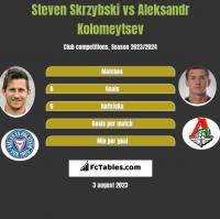 Steven Skrzybski vs Aleksandr Kolomeytsev h2h player stats