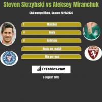Steven Skrzybski vs Aleksey Miranchuk h2h player stats