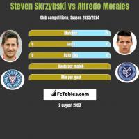 Steven Skrzybski vs Alfredo Morales h2h player stats