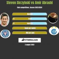 Steven Skrzybski vs Amir Abrashi h2h player stats