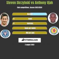 Steven Skrzybski vs Anthony Ujah h2h player stats