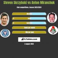 Steven Skrzybski vs Anton Miranchuk h2h player stats