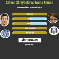 Steven Skrzybski vs Benito Raman h2h player stats
