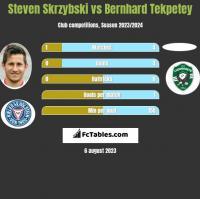 Steven Skrzybski vs Bernhard Tekpetey h2h player stats