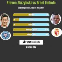Steven Skrzybski vs Breel Embolo h2h player stats