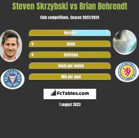 Steven Skrzybski vs Brian Behrendt h2h player stats