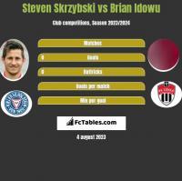 Steven Skrzybski vs Brian Idowu h2h player stats