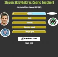 Steven Skrzybski vs Cedric Teuchert h2h player stats