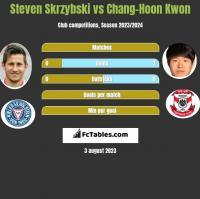 Steven Skrzybski vs Chang-Hoon Kwon h2h player stats