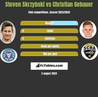 Steven Skrzybski vs Christian Gebauer h2h player stats