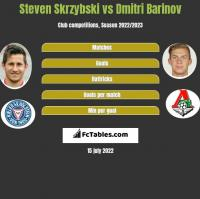 Steven Skrzybski vs Dmitri Barinov h2h player stats