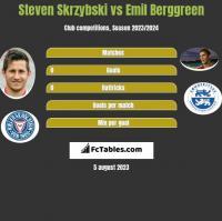 Steven Skrzybski vs Emil Berggreen h2h player stats