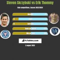 Steven Skrzybski vs Erik Thommy h2h player stats