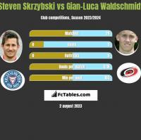 Steven Skrzybski vs Gian-Luca Waldschmidt h2h player stats