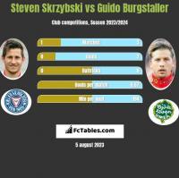 Steven Skrzybski vs Guido Burgstaller h2h player stats