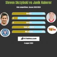Steven Skrzybski vs Janik Haberer h2h player stats