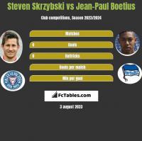 Steven Skrzybski vs Jean-Paul Boetius h2h player stats