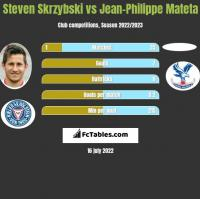 Steven Skrzybski vs Jean-Philippe Mateta h2h player stats